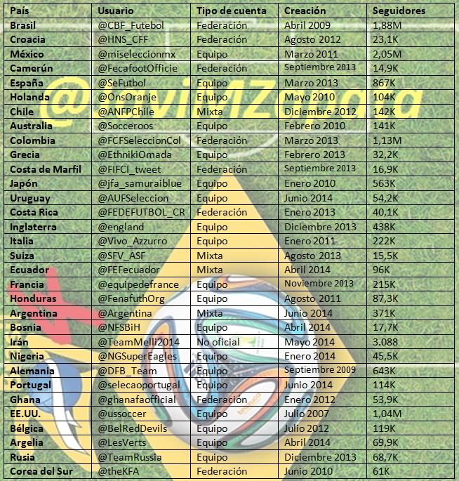 Tabla que recoge los datos en Twitter de las 32 selecciones que llegaron al Mundial de Brasil 2014.